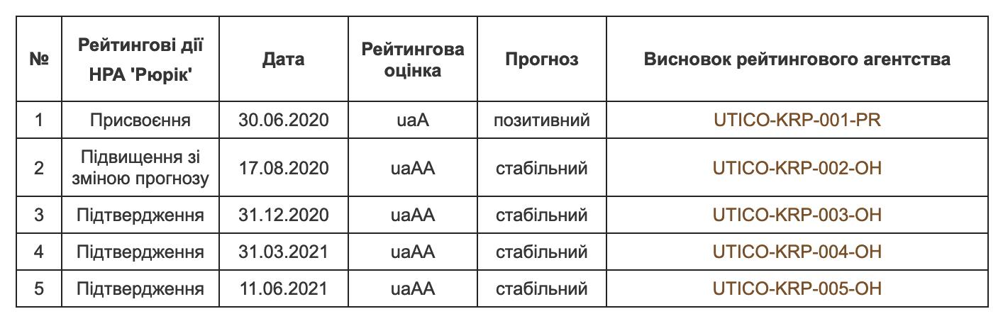 Рейтингові дії НРА Рюрік